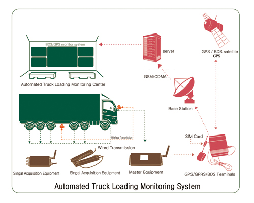 Truck Loading System